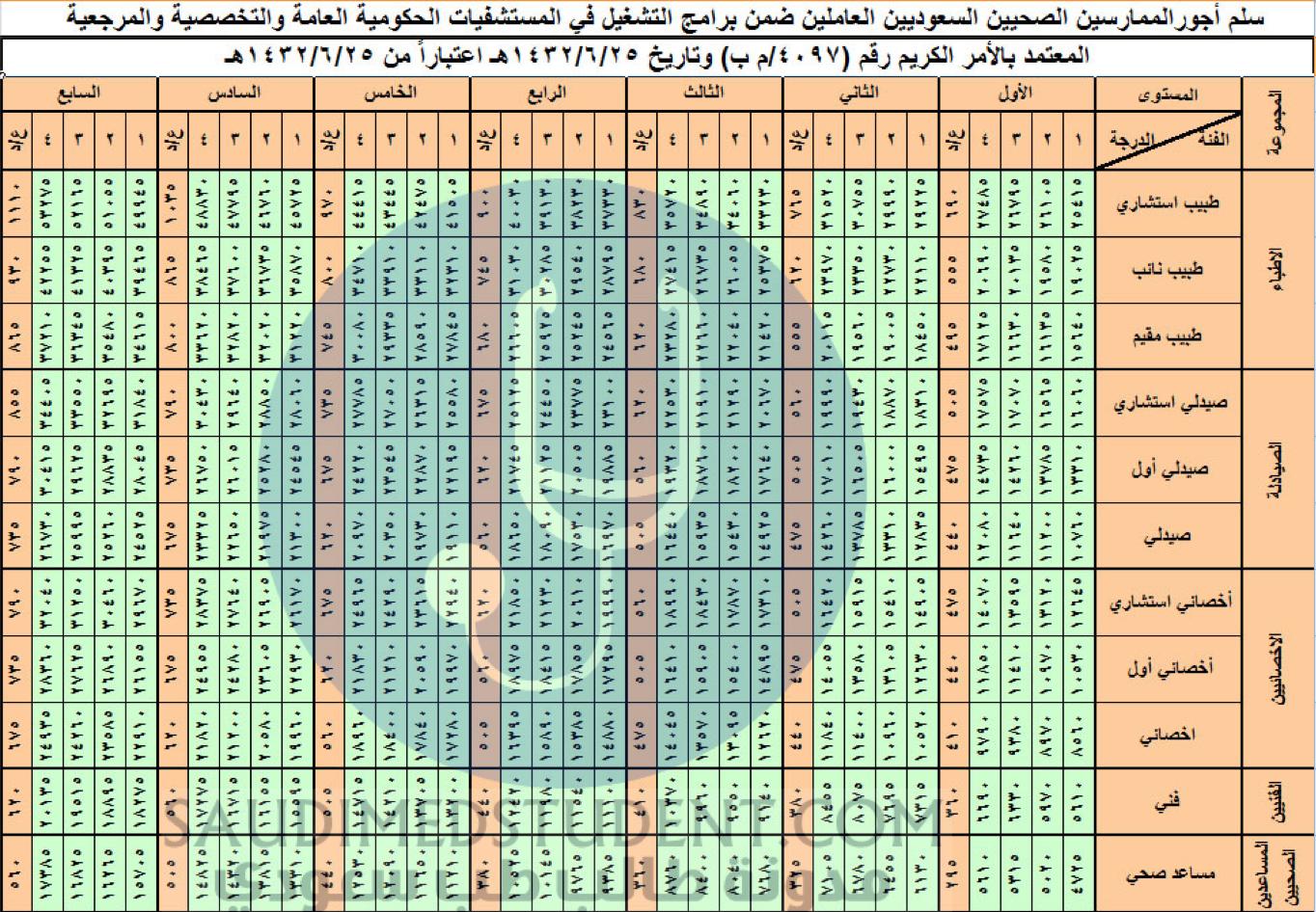 كم راتب الطبيب السعودي
