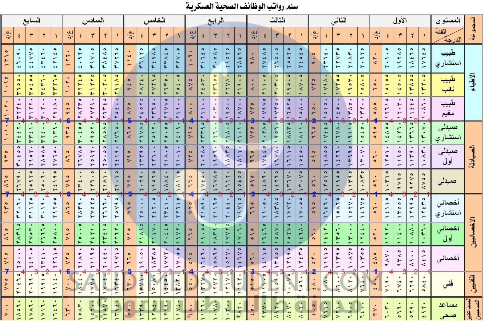 كم راتب الطبيب السعودي 0